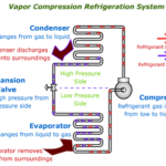 Vapour compression refrigeration unit
