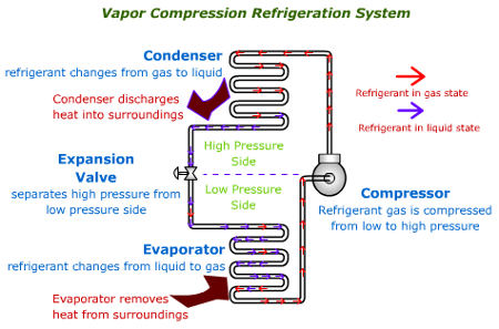 vapour compression refrigeration system Basically, vapor-compression refrigeration employs a heat engine run backwards it is necessary to do work on the system vapor-compression refrigeration cycle.