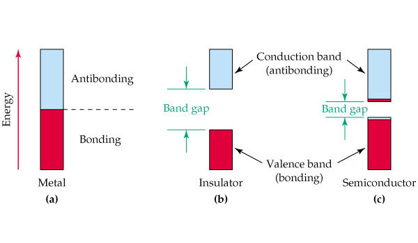 band gap energy gap