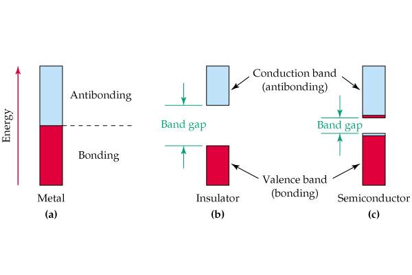 band gap energy gap
