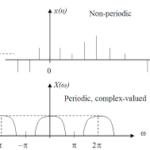 periodic and non periodic signals