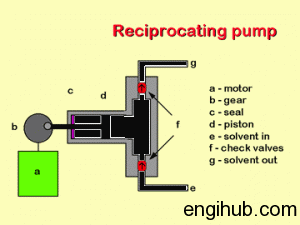 reciprocating-pump-300x225