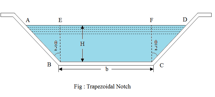 trapezoidal notch